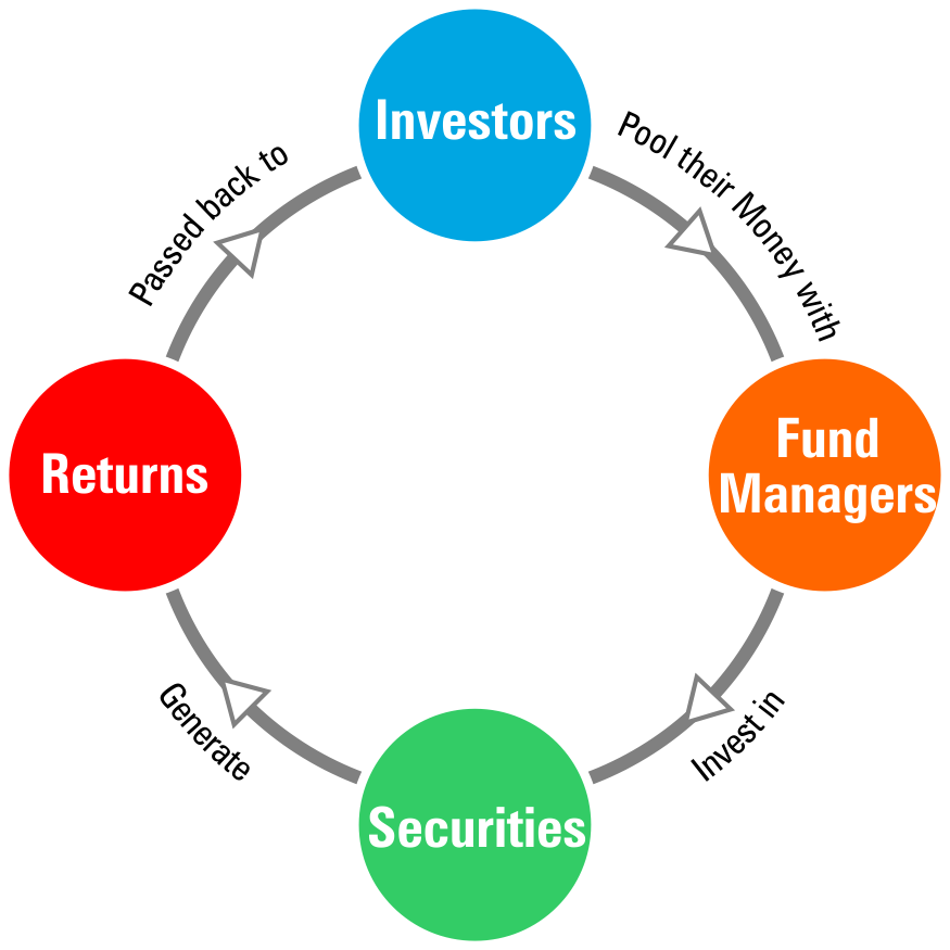 Image result for mutual fund process